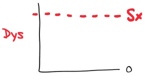 the-dysfunction-graph