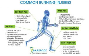 common-running-injuries