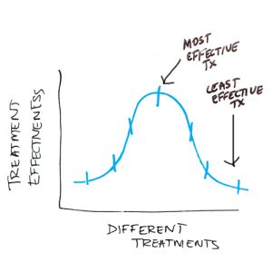 bell-curve-of-pain-treatment-effectiveness
