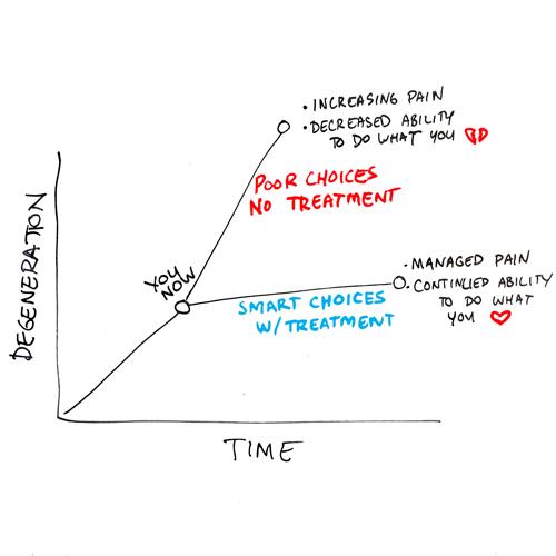 choose-a-path-of-degeneration