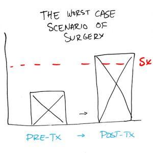 worst-case-scenario-of-surgery