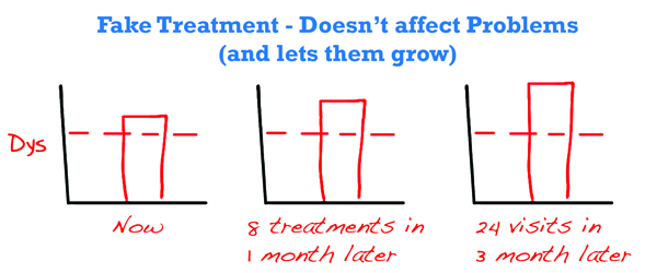 fake-treatment-doesnt-affect-problems