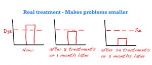 real-treatment-makes-problems-smaller