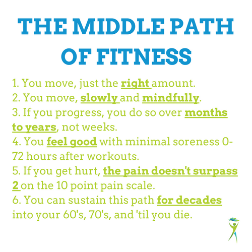 Middle-Path-of-Fitness