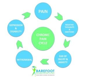 "Barefoot Rehabilitation Clinic adapted from: Jesus, Cátia et al. ""Chronic pain cycle in the origin of major depression disorder PATIENT HEALTH QUESTIONNAIRE ( PHQ 9 ) : AN EASY AND EFFICIENT TOOL TO DETECT DEPRESSION IN PATIENTS WITH OSTEOARTHRITIS."" (2016)."